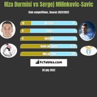 Riza Durmisi vs Sergej Milinkovic-Savic h2h player stats