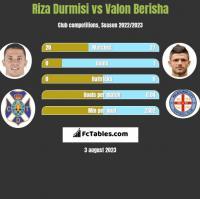 Riza Durmisi vs Valon Berisha h2h player stats