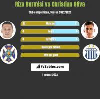 Riza Durmisi vs Christian Oliva h2h player stats