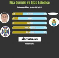 Riza Durmisi vs Enzo Loiodice h2h player stats