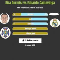 Riza Durmisi vs Eduardo Camavinga h2h player stats