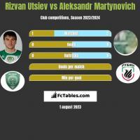 Rizvan Utsiev vs Aleksandr Martynovich h2h player stats