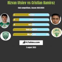 Rizvan Utsiev vs Cristian Ramirez h2h player stats