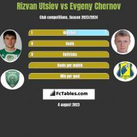 Rizvan Utsiev vs Evgeny Chernov h2h player stats