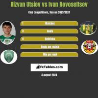 Rizvan Utsiev vs Ivan Novoseltsev h2h player stats