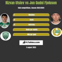 Rizvan Utsiev vs Jon Gudni Fjoluson h2h player stats