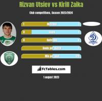 Rizvan Utsiev vs Kirill Zaika h2h player stats
