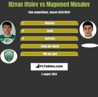 Rizvan Utsiev vs Magomed Musalov h2h player stats