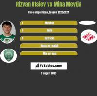 Rizvan Utsiev vs Miha Mevlja h2h player stats
