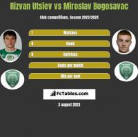 Rizvan Utsiev vs Miroslav Bogosavac h2h player stats