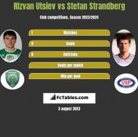 Rizvan Utsiev vs Stefan Strandberg h2h player stats