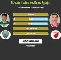 Rizvan Utsiev vs Uros Spajic h2h player stats