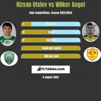Rizvan Utsiev vs Wilker Angel h2h player stats