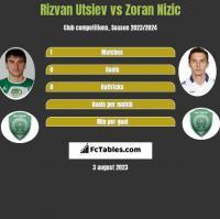 Rizvan Utsiev vs Zoran Nizic h2h player stats