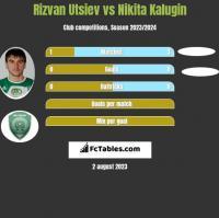 Rizvan Utsiev vs Nikita Kalugin h2h player stats