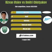 Rizvan Utsiev vs Dmitri Chistyakov h2h player stats