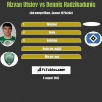 Rizvan Utsiev vs Dennis Hadzikadunic h2h player stats