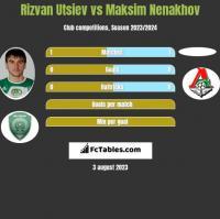Rizvan Utsiev vs Maksim Nenakhov h2h player stats