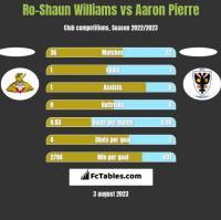 Ro-Shaun Williams vs Aaron Pierre h2h player stats