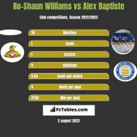 Ro-Shaun Williams vs Alex Baptiste h2h player stats