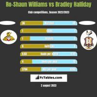 Ro-Shaun Williams vs Bradley Halliday h2h player stats