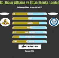 Ro-Shaun Williams vs Ethan Ebanks-Landell h2h player stats