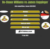 Ro-Shaun Williams vs James Coppinger h2h player stats