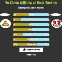 Ro-Shaun Williams vs Omar Beckles h2h player stats