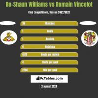 Ro-Shaun Williams vs Romain Vincelot h2h player stats