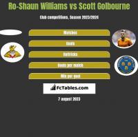 Ro-Shaun Williams vs Scott Golbourne h2h player stats