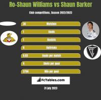 Ro-Shaun Williams vs Shaun Barker h2h player stats