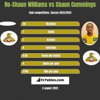 Ro-Shaun Williams vs Shaun Cummings h2h player stats