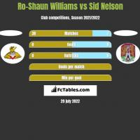 Ro-Shaun Williams vs Sid Nelson h2h player stats