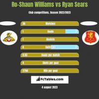 Ro-Shaun Williams vs Ryan Sears h2h player stats