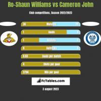 Ro-Shaun Williams vs Cameron John h2h player stats