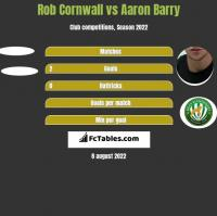 Rob Cornwall vs Aaron Barry h2h player stats