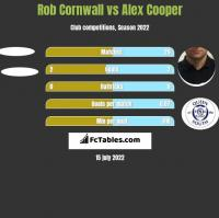 Rob Cornwall vs Alex Cooper h2h player stats