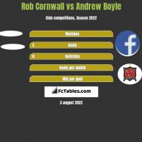 Rob Cornwall vs Andrew Boyle h2h player stats