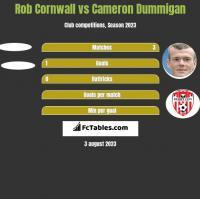 Rob Cornwall vs Cameron Dummigan h2h player stats