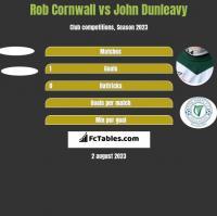 Rob Cornwall vs John Dunleavy h2h player stats