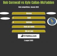 Rob Cornwall vs Kyle Callan-McFadden h2h player stats