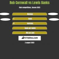 Rob Cornwall vs Lewis Banks h2h player stats