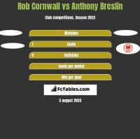 Rob Cornwall vs Anthony Breslin h2h player stats