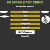 Rob Cornwall vs Scott Allardice h2h player stats