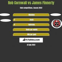 Rob Cornwall vs James Finnerty h2h player stats
