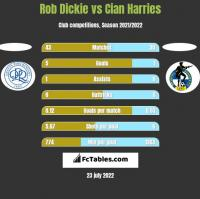 Rob Dickie vs Cian Harries h2h player stats