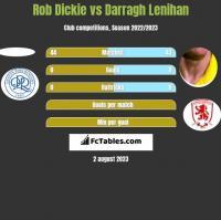 Rob Dickie vs Darragh Lenihan h2h player stats