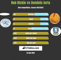 Rob Dickie vs Dominic Iorfa h2h player stats