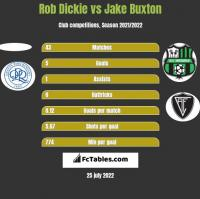 Rob Dickie vs Jake Buxton h2h player stats