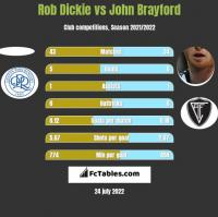 Rob Dickie vs John Brayford h2h player stats